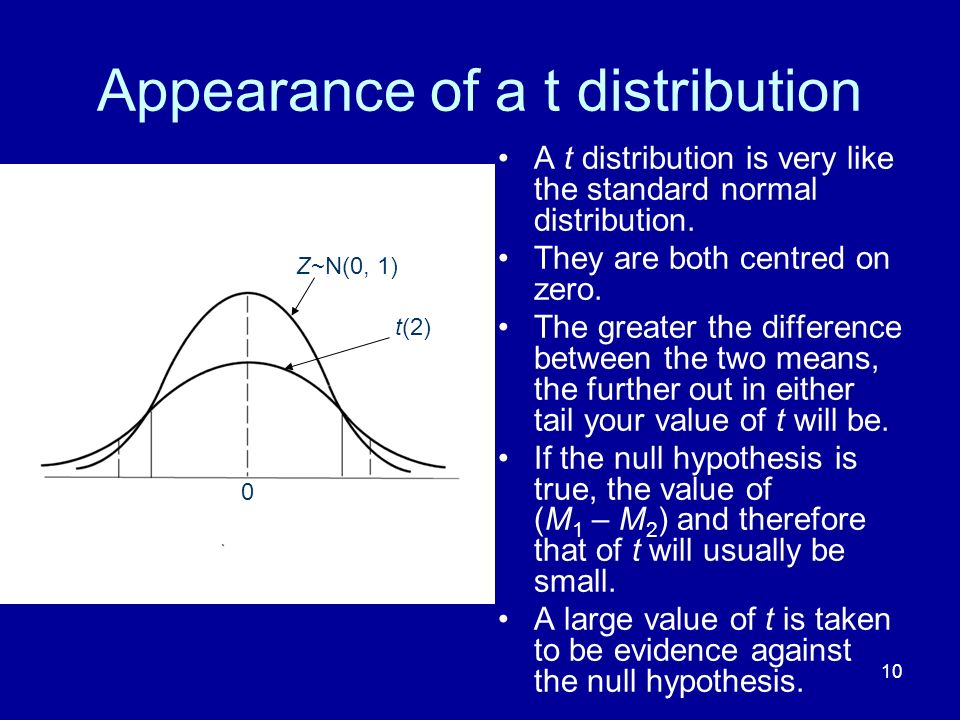 10 Appearance of a t distribution A t distribution is very like the standard normal distribution. They are both centred on zero. The greater the diffe