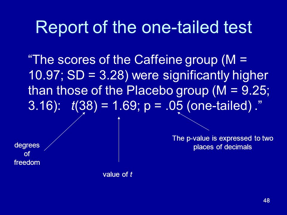 48 Report of the one-tailed test The scores of the Caffeine group (M = 10.97; SD = 3.28) were significantly higher than those of the Placebo group (M