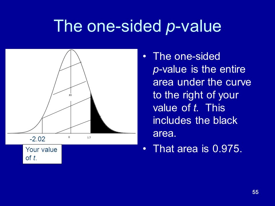 55 The one-sided p-value The one-sided p-value is the entire area under the curve to the right of your value of t. This includes the black area. That