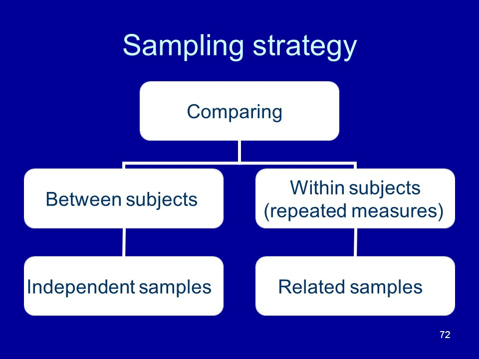 72 Sampling strategy Comparing Between subjects Independent samples Within subjects (repeated measures) Related samples