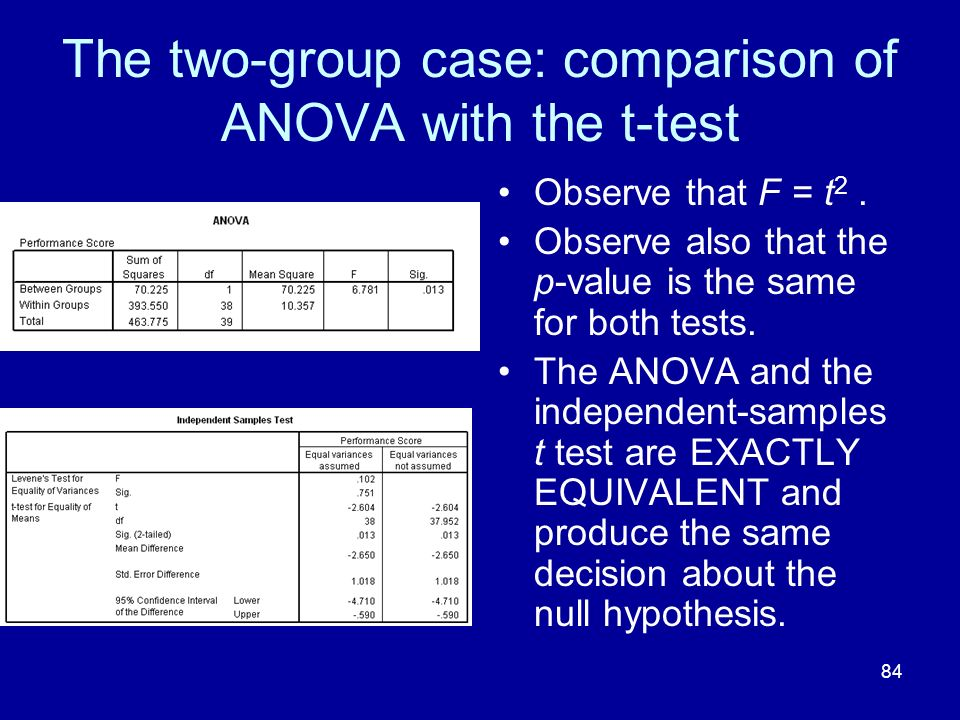 84 The two-group case: comparison of ANOVA with the t-test Observe that F = t 2. Observe also that the p-value is the same for both tests. The ANOVA a