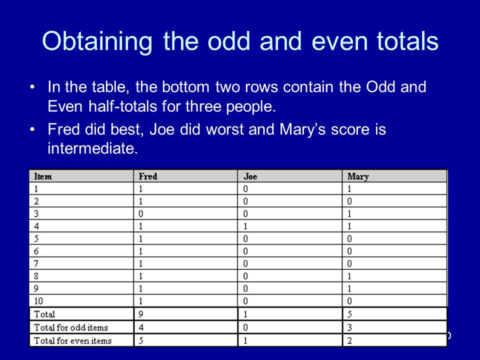 40 Obtaining the odd and even totals In the table, the bottom two rows contain the Odd and Even half-totals for three people.