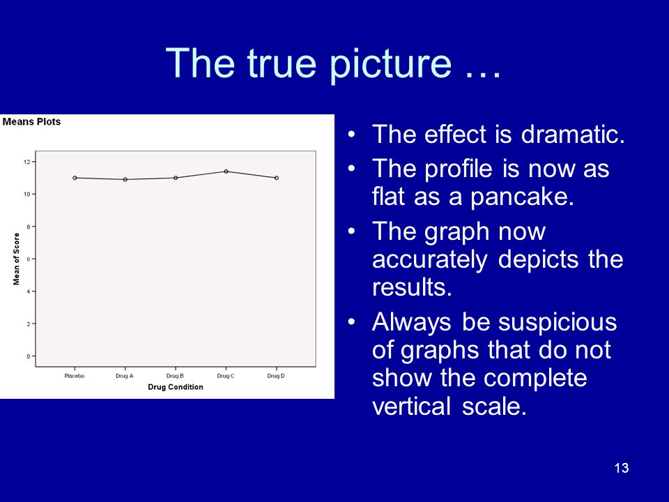 13 The true picture … The effect is dramatic. The profile is now as flat as a pancake. The graph now accurately depicts the results. Always be suspici