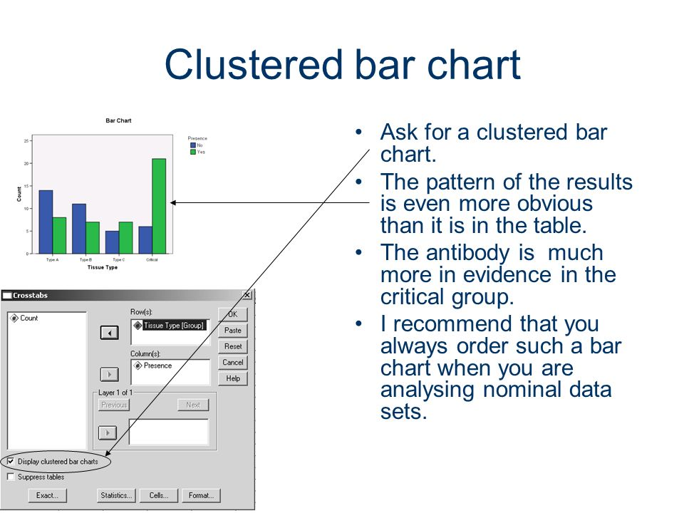 34 Clustered bar chart Ask for a clustered bar chart. The pattern of the results is even more obvious than it is in the table. The antibody is much mo