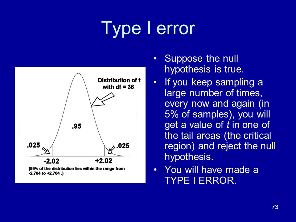 73 Type I error Suppose the null hypothesis is true. If you keep sampling a large number of times, every now and again (in 5% of samples), you will ge