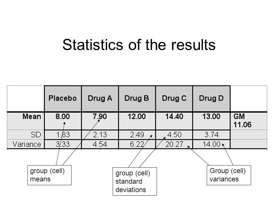 91 Statistics of the results group (cell) means group (cell) standard deviations Group (cell) variances
