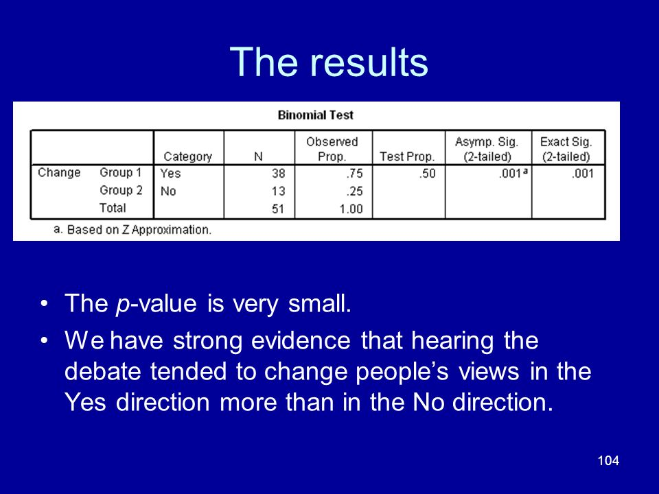104 The results The p-value is very small. We have strong evidence that hearing the debate tended to change peoples views in the Yes direction more th