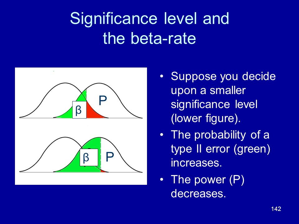 142 Significance level and the beta-rate Suppose you decide upon a smaller significance level (lower figure). The probability of a type II error (gree