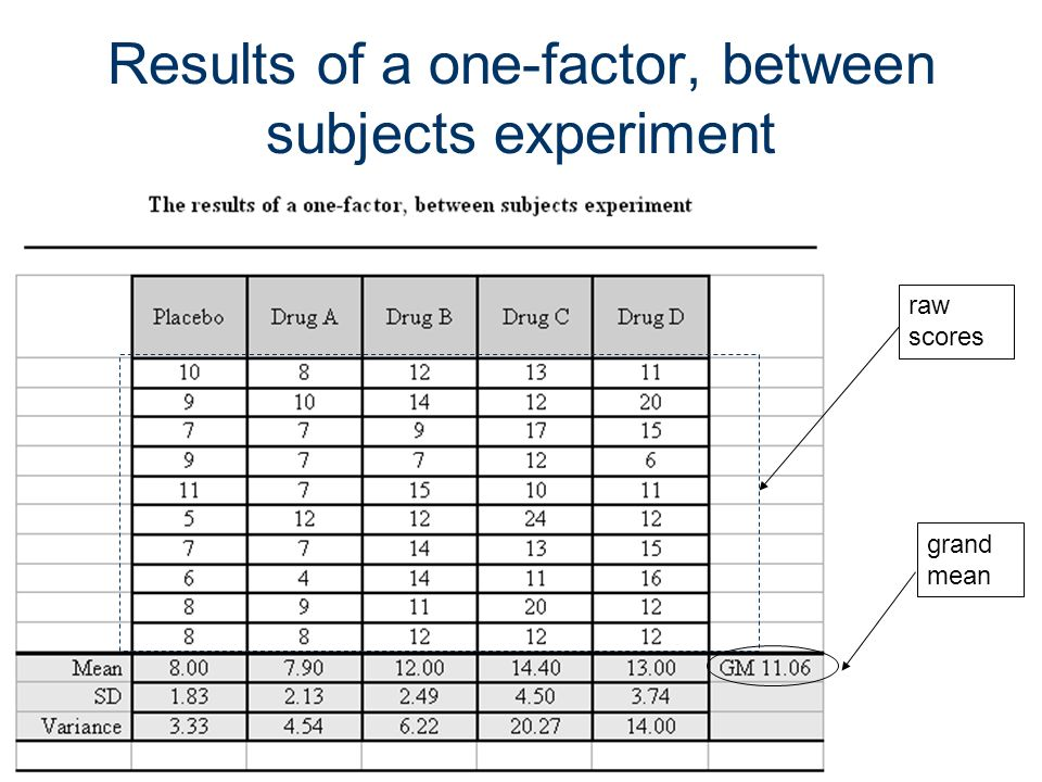 179 Results of a one-factor, between subjects experiment raw scores grand mean