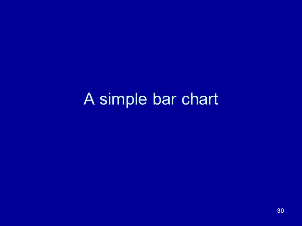 30 A simple bar chart