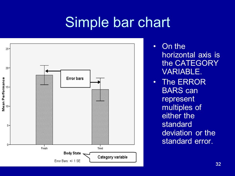 32 Simple bar chart On the horizontal axis is the CATEGORY VARIABLE. The ERROR BARS can represent multiples of either the standard deviation or the st