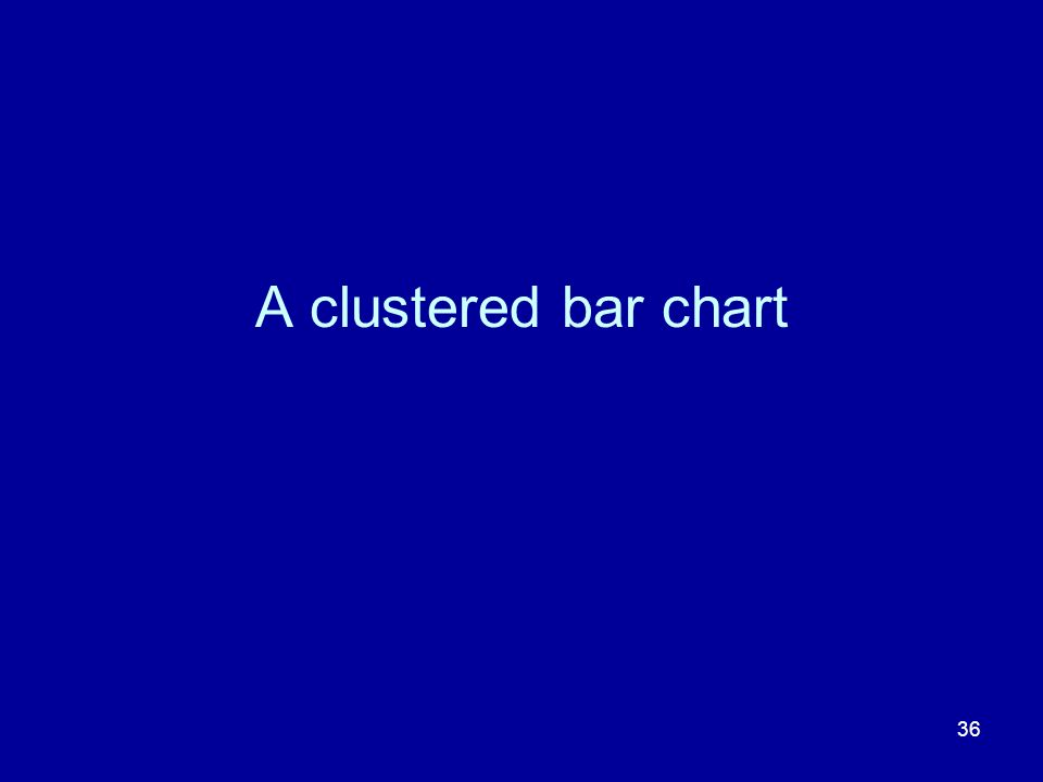 36 A clustered bar chart