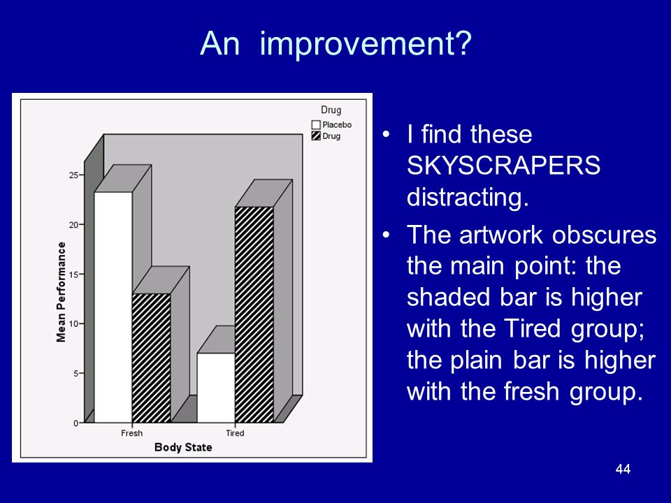 44 An improvement? I find these SKYSCRAPERS distracting. The artwork obscures the main point: the shaded bar is higher with the Tired group; the plain