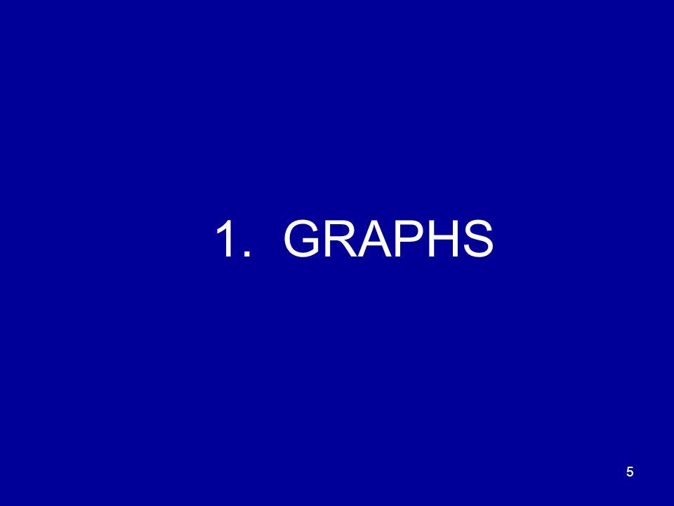 5 1. GRAPHS