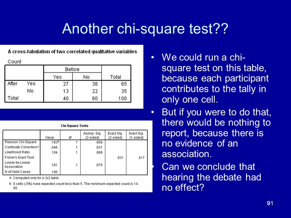 91 Another chi-square test?? We could run a chi- square test on this table, because each participant contributes to the tally in only one cell. But if