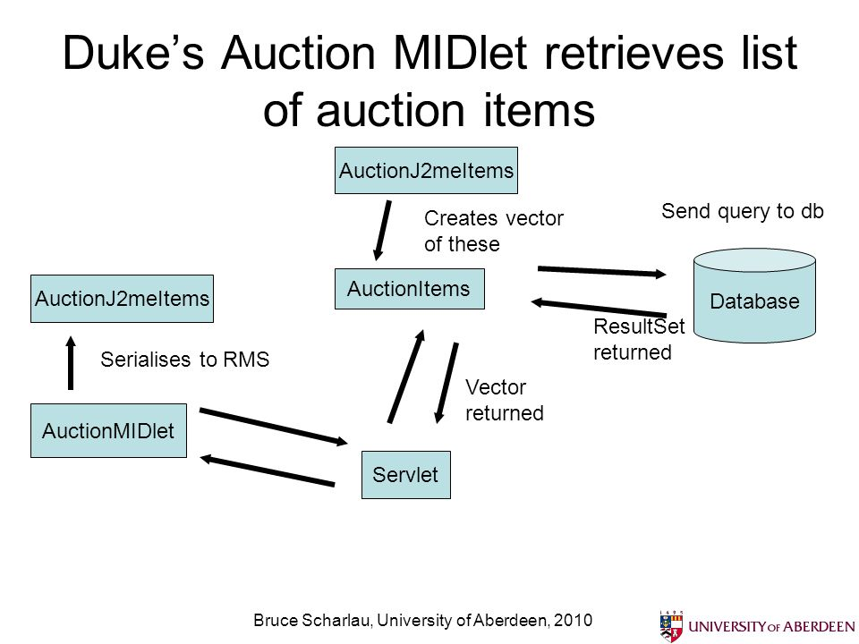 Bruce Scharlau, University of Aberdeen, 2010 Dukes Auction MIDlet retrieves list of auction items AuctionMIDlet Servlet Database Send query to db Auct