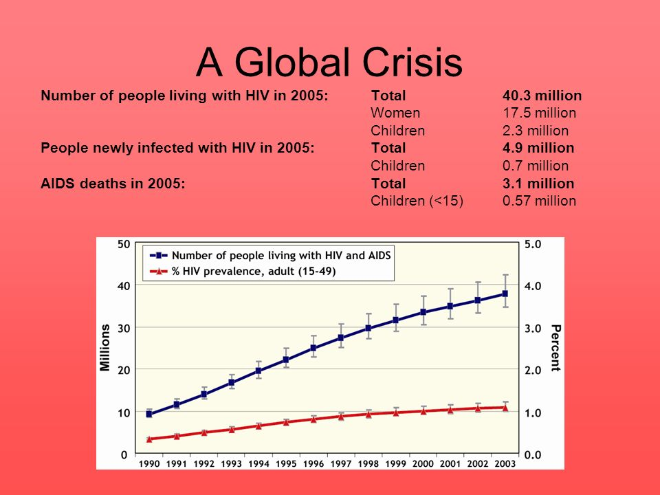 In every global region the number of people living with HIV is rising.