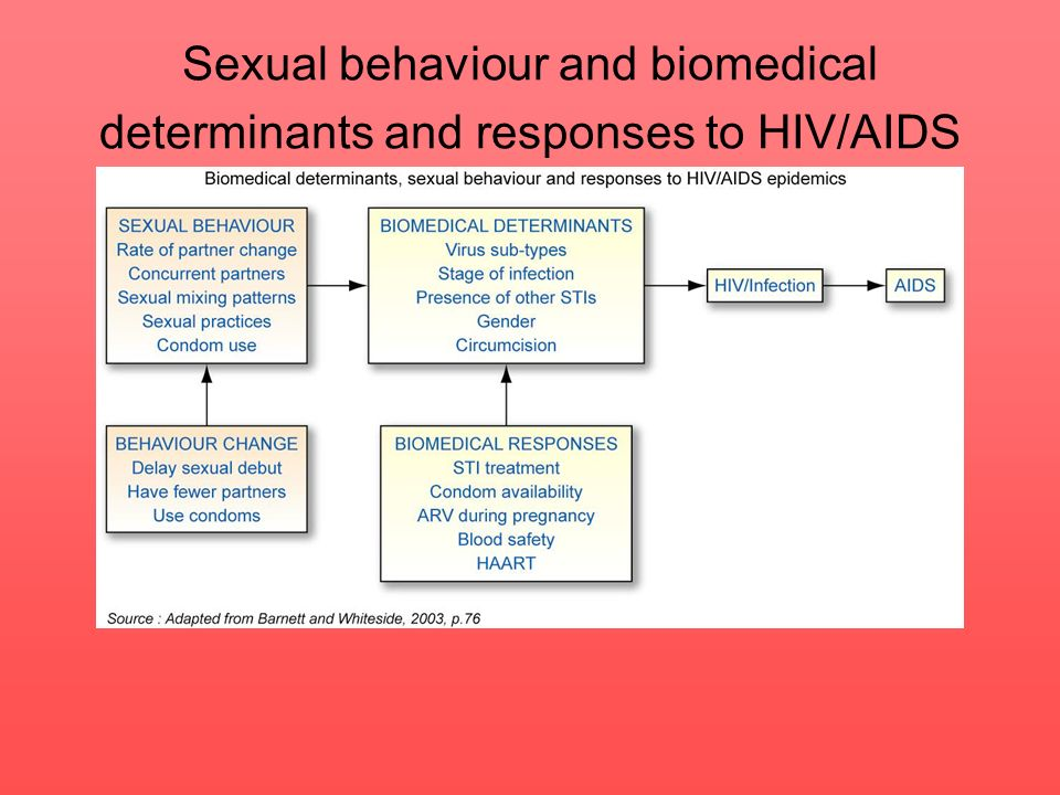 Sexual behaviour and biomedical determinants and responses to HIV/AIDS
