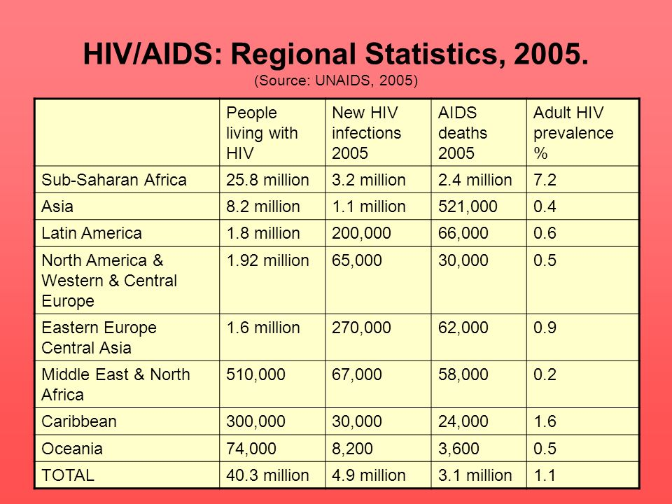 HIV/AIDS: Regional Statistics, 2005. (Source: UNAIDS, 2005) People living with HIV New HIV infections 2005 AIDS deaths 2005 Adult HIV prevalence % Sub