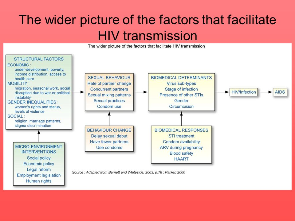 The wider picture of the factors that facilitate HIV transmission