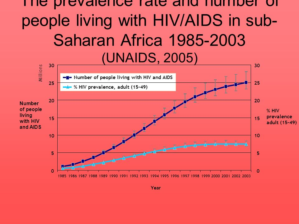 Biomedical and health belief response to HIV/AIDS epidemics