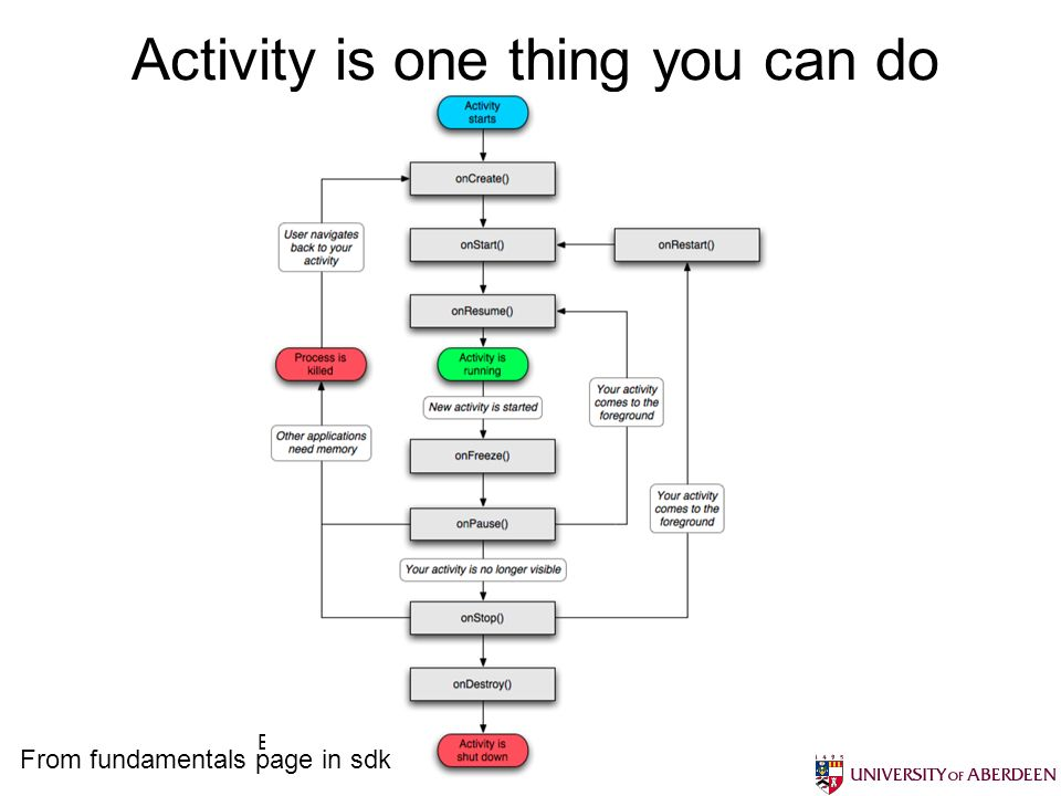 Bruce Scharlau, University of Aberdeen, 2012 Activity is one thing you can do From fundamentals page in sdk