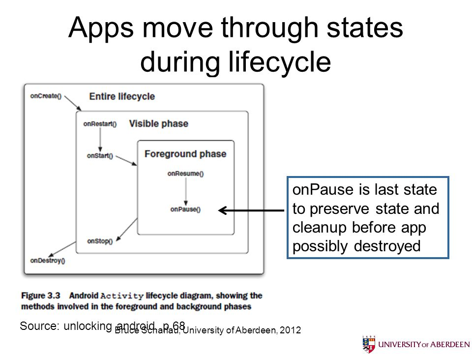 Apps move through states during lifecycle Bruce Scharlau, University of Aberdeen, 2012 Source: unlocking android, p 68 onPause is last state to preserve state and cleanup before app possibly destroyed