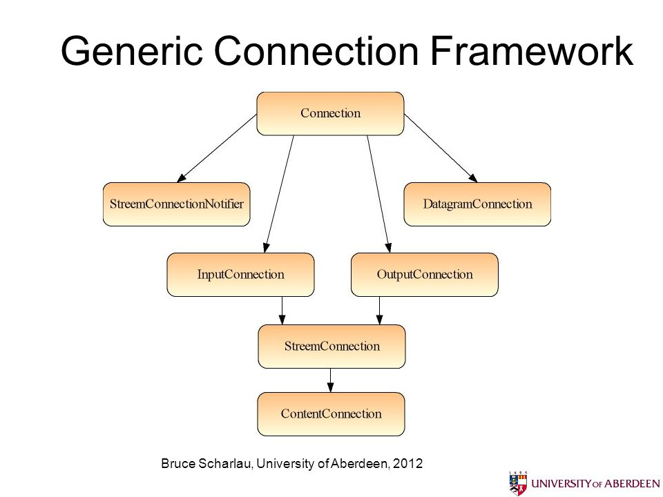 Bruce Scharlau, University of Aberdeen, 2012 Generic Connection Framework