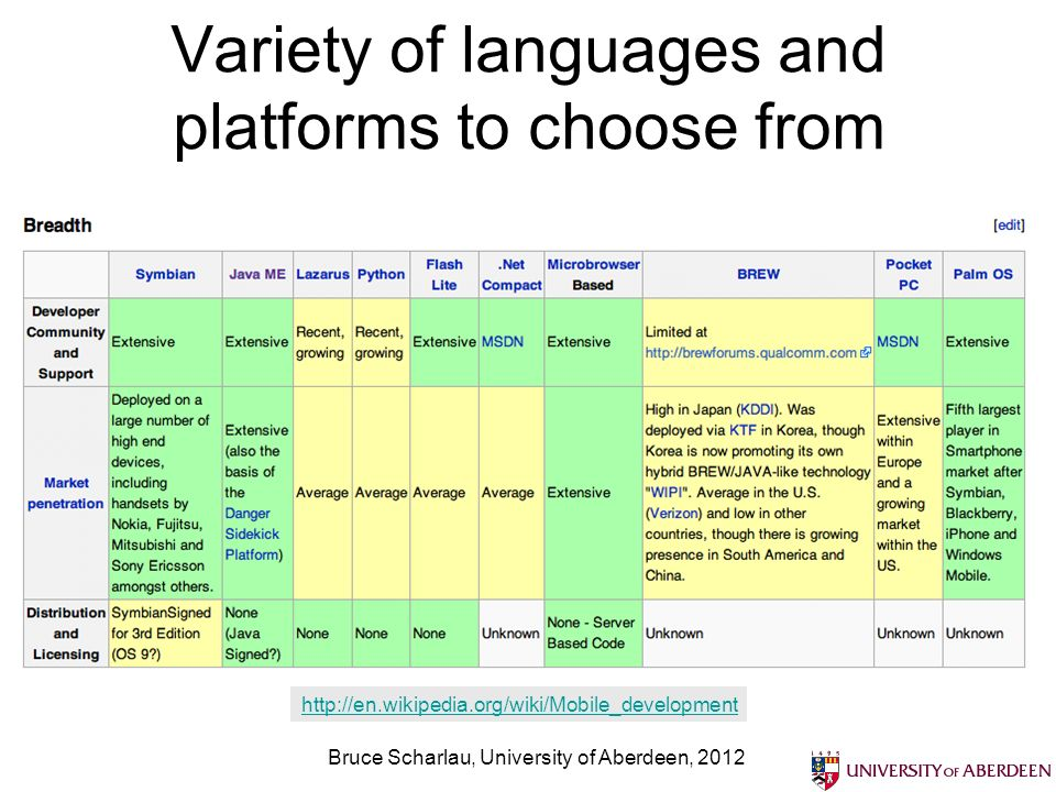 Variety of languages and platforms to choose from http://en.wikipedia.org/wiki/Mobile_development Bruce Scharlau, University of Aberdeen, 2012