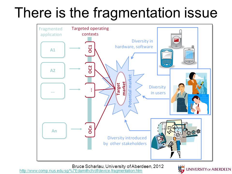 There is the fragmentation issue http://www.comp.nus.edu.sg/%7Edamithch/df/device-fragmentation.htm Bruce Scharlau, University of Aberdeen, 2012