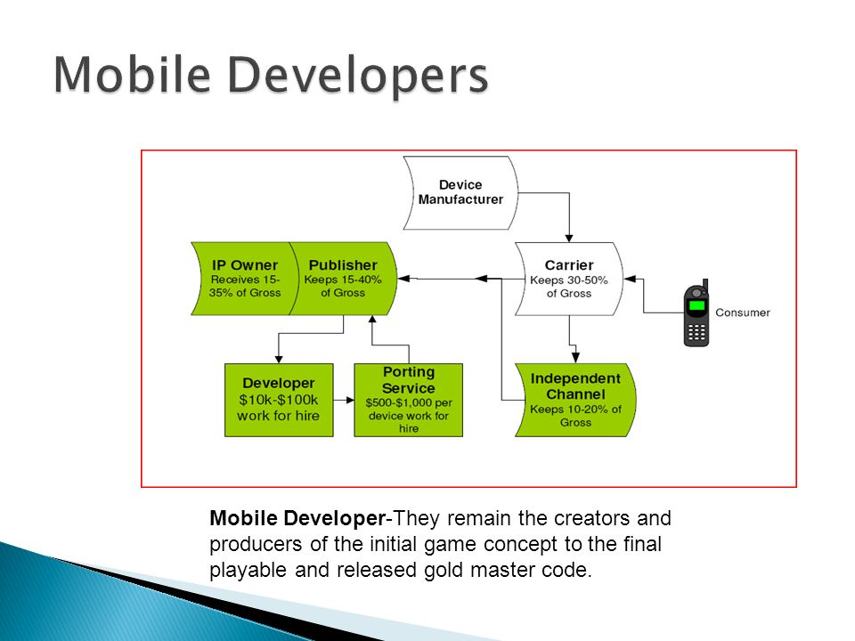 Mobile Developer-They remain the creators and producers of the initial game concept to the final playable and released gold master code.