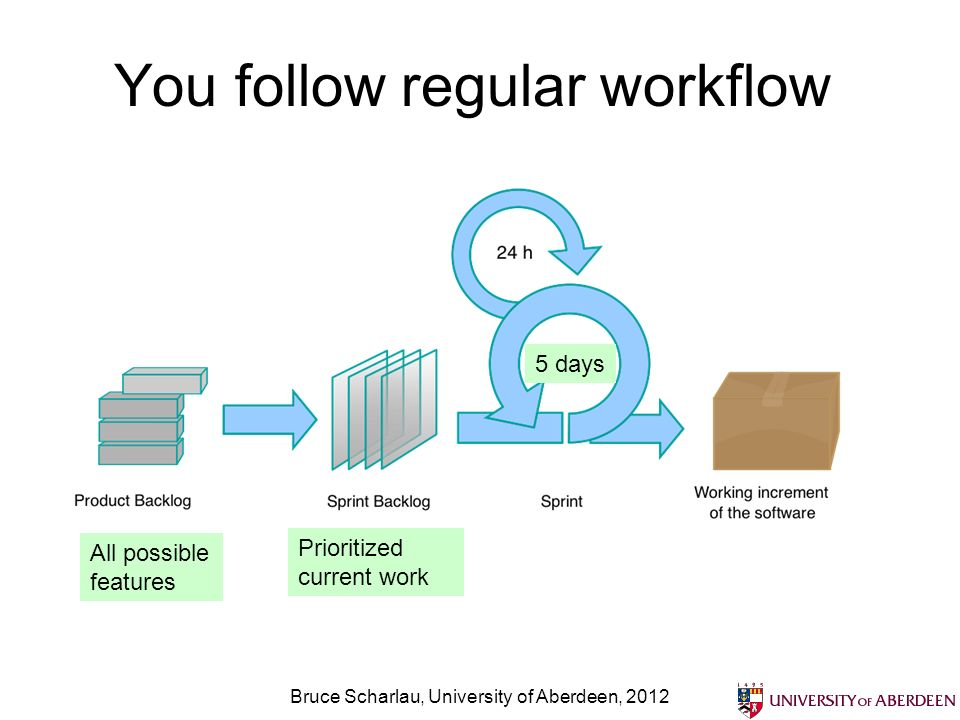 You follow regular workflow Bruce Scharlau, University of Aberdeen, 2012 5 days All possible features Prioritized current work
