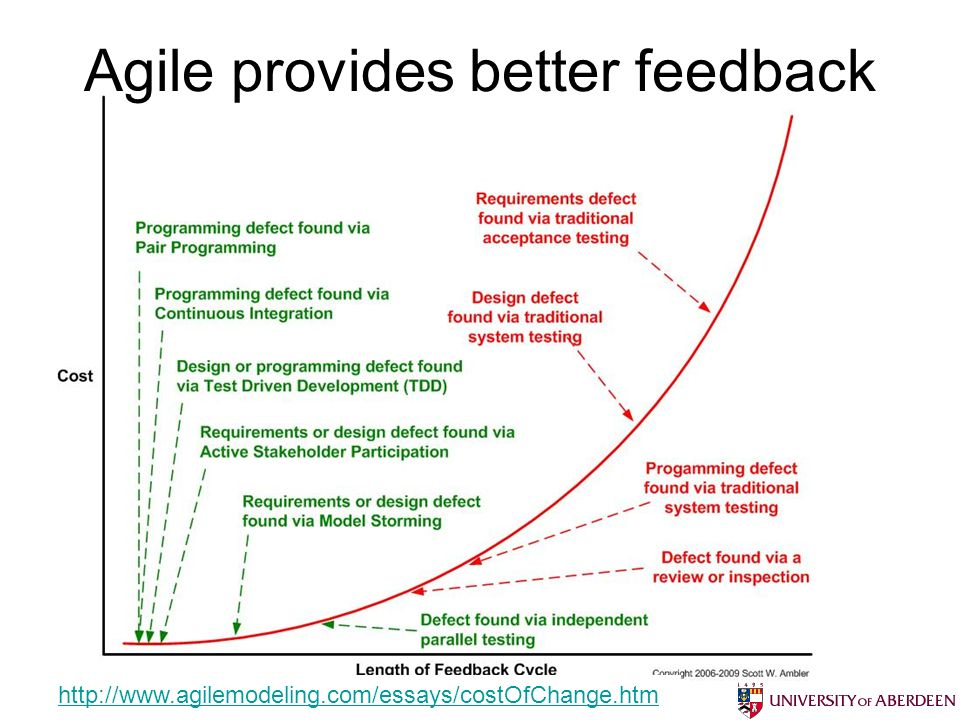 Agile provides better feedback Bruce Scharlau, University of Aberdeen, 2012 http://www.agilemodeling.com/essays/costOfChange.htm