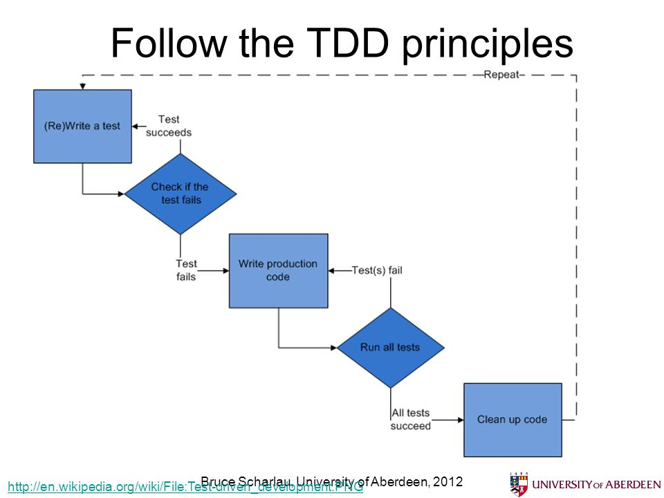 Follow the TDD principles Bruce Scharlau, University of Aberdeen, 2012 http://en.wikipedia.org/wiki/File:Test-driven_development.PNG
