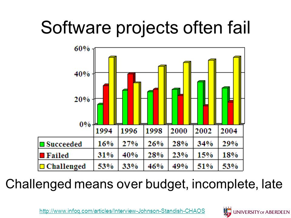 Software projects often fail Bruce Scharlau, University of Aberdeen, 2012http://www.infoq.com/articles/Interview-Johnson-Standish-CHAOS Challenged mea