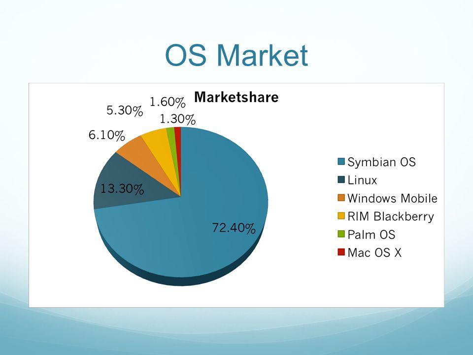 OS Market