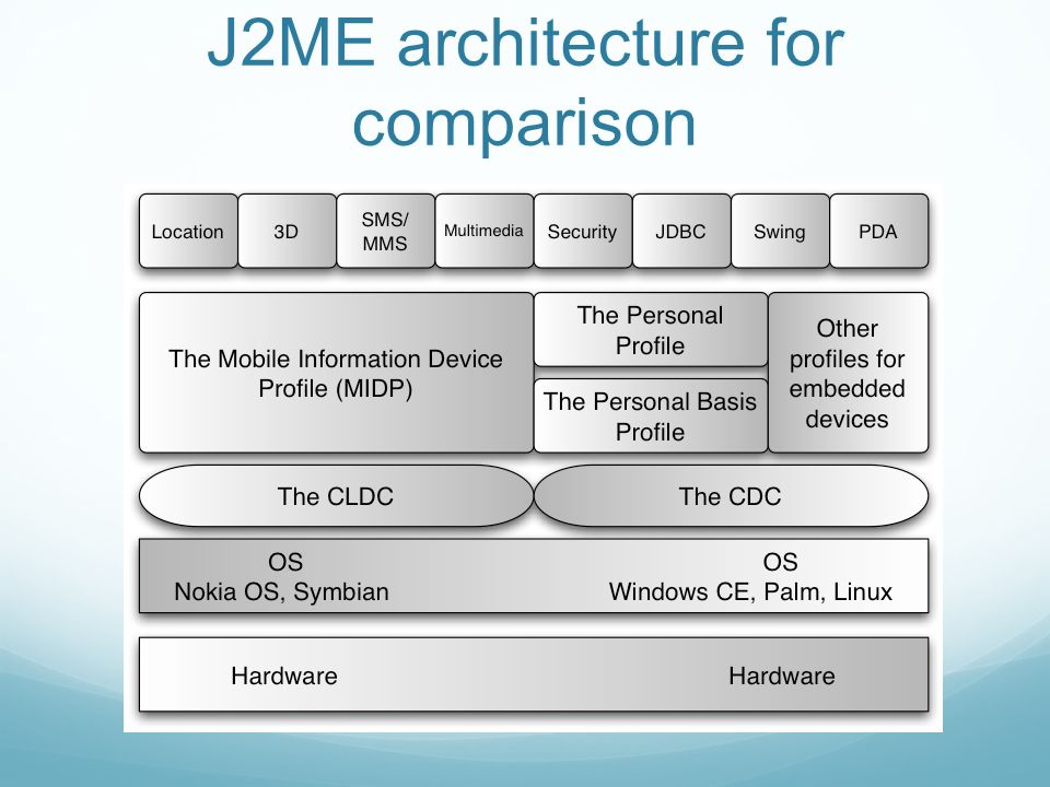 J2ME architecture for comparison