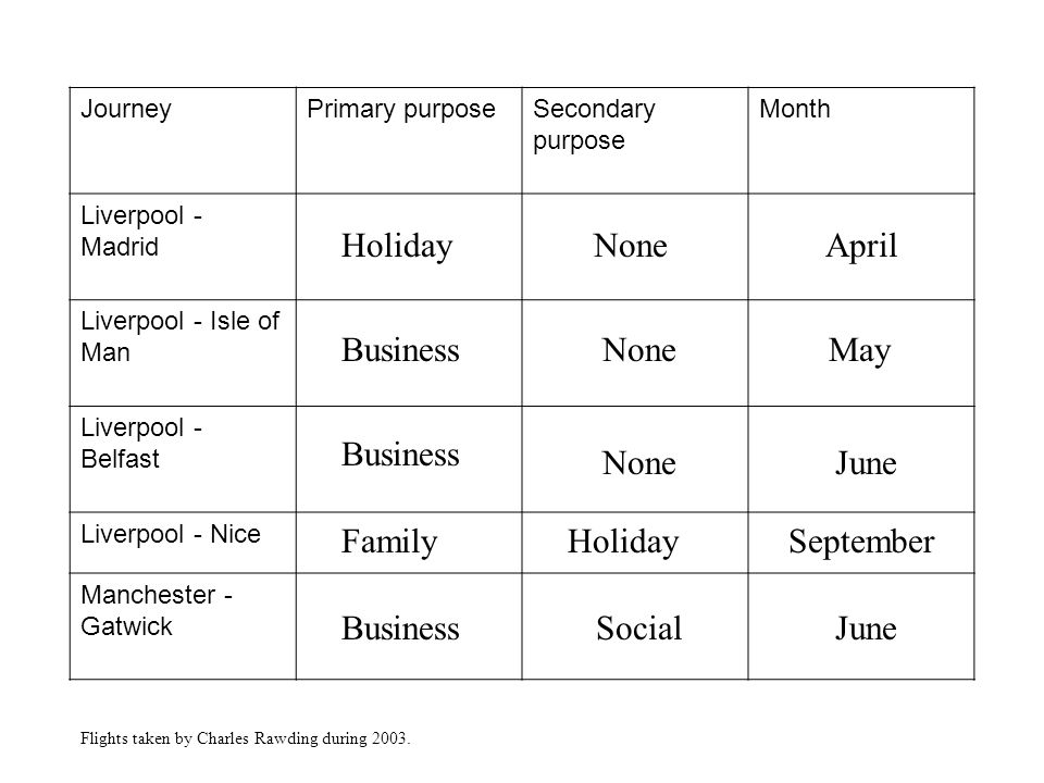 JourneyPrimary purposeSecondary purpose Month Liverpool - Madrid Liverpool - Isle of Man Liverpool - Belfast Liverpool - Nice Manchester - Gatwick Holiday Business Family None Social April May June September June Flights taken by Charles Rawding during 2003.