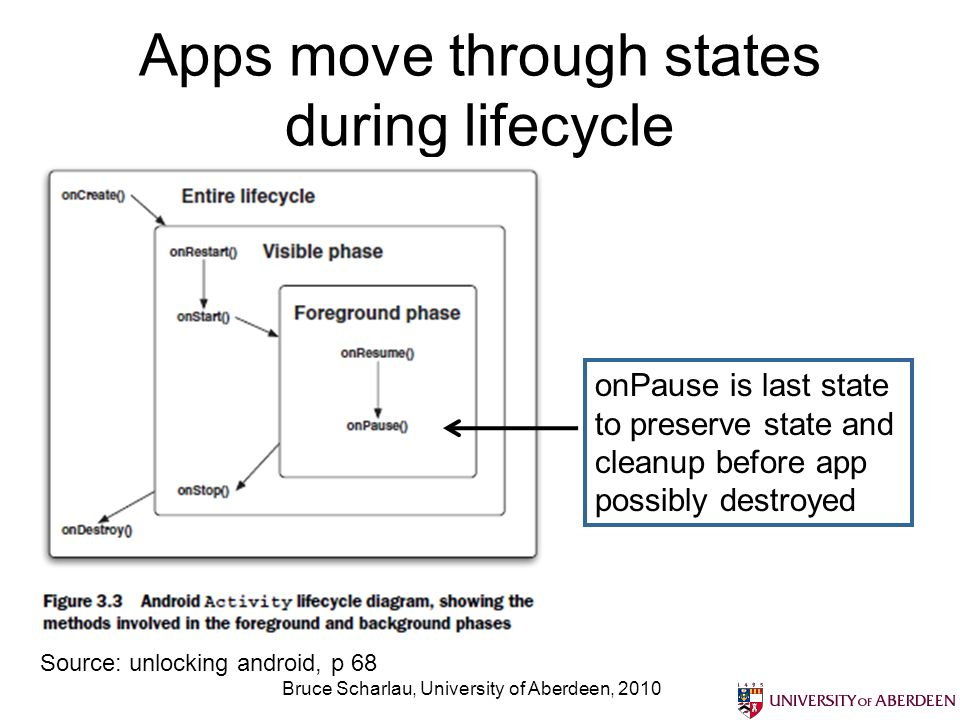 Apps move through states during lifecycle Bruce Scharlau, University of Aberdeen, 2010 Source: unlocking android, p 68 onPause is last state to preserve state and cleanup before app possibly destroyed