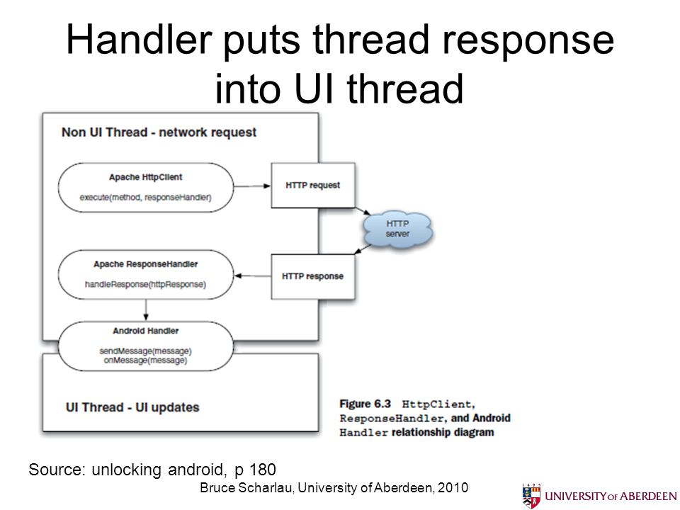 Handler puts thread response into UI thread Bruce Scharlau, University of Aberdeen, 2010 Source: unlocking android, p 180