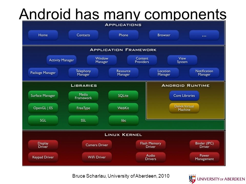 Android has many components