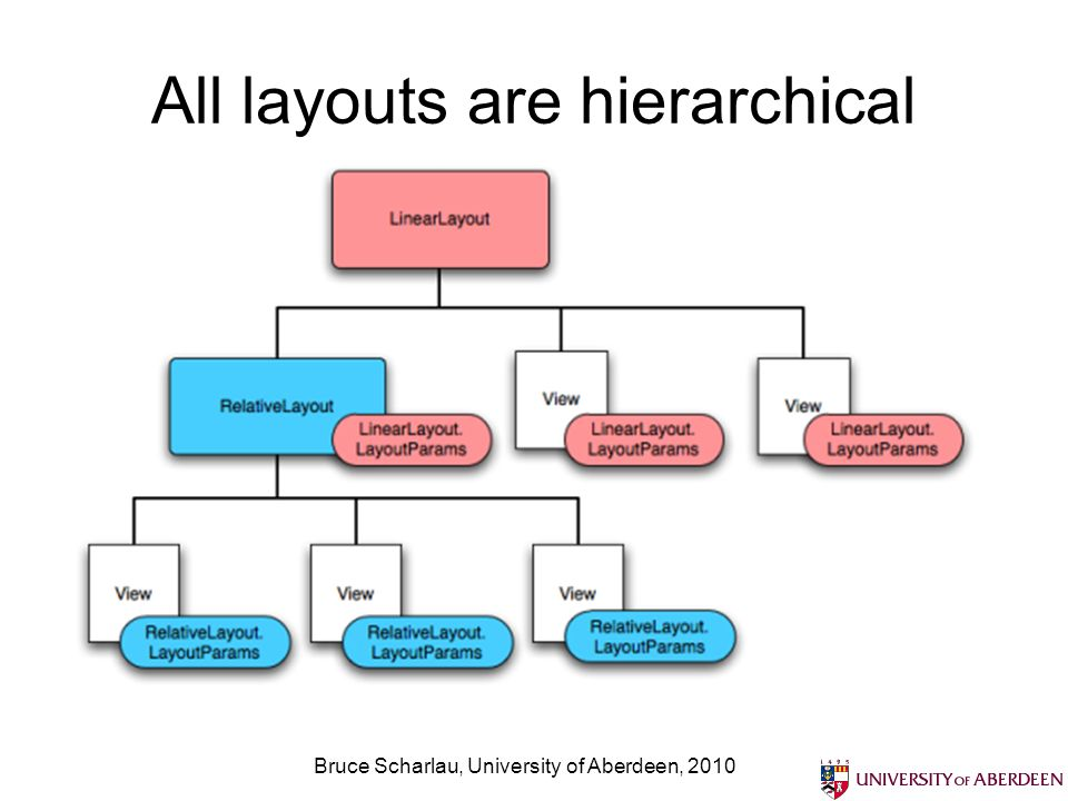 All layouts are hierarchical Bruce Scharlau, University of Aberdeen, 2010