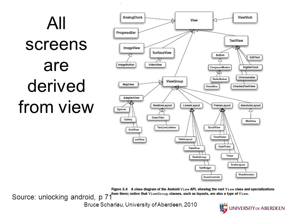 All screens are derived from view Bruce Scharlau, University of Aberdeen, 2010 Source: unlocking android, p 71