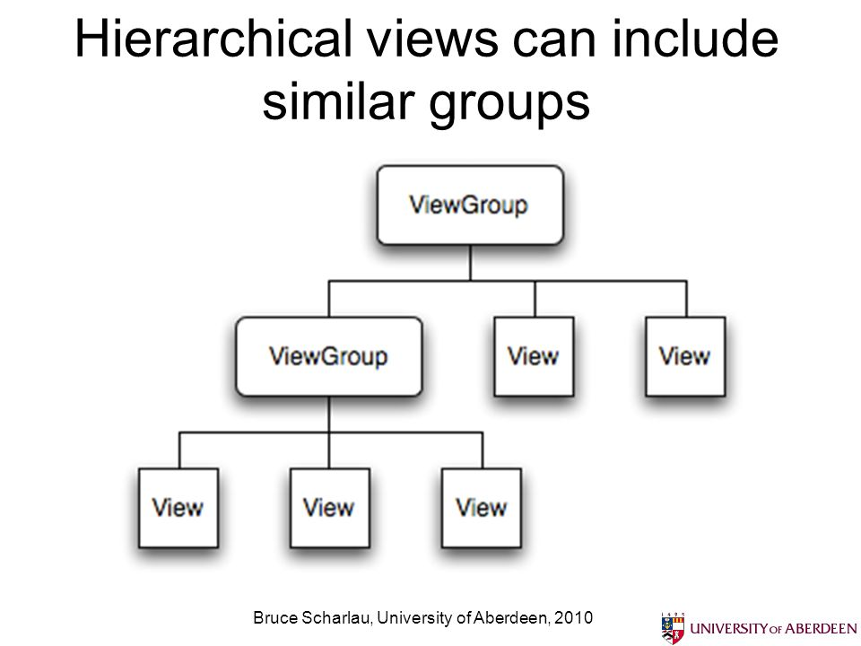 Hierarchical views can include similar groups Bruce Scharlau, University of Aberdeen, 2010
