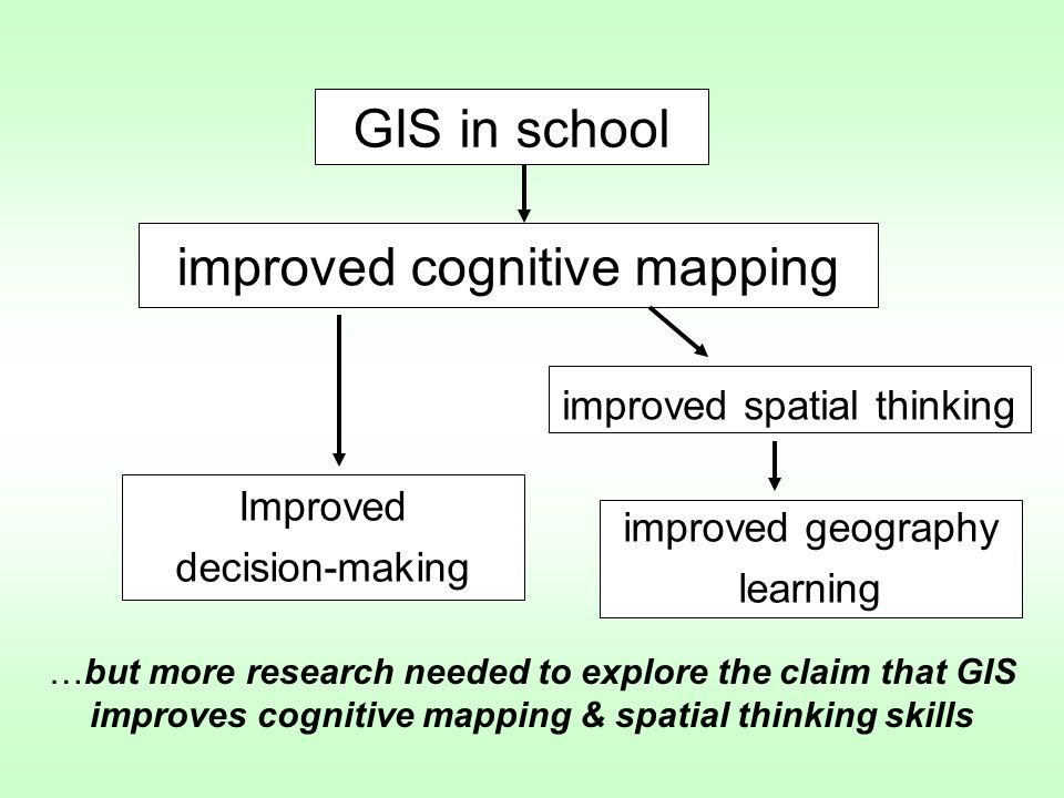 improved spatial thinking improved cognitive mapping GIS in school Improved decision-making improved geography learning …but more research needed to explore the claim that GIS improves cognitive mapping & spatial thinking skills