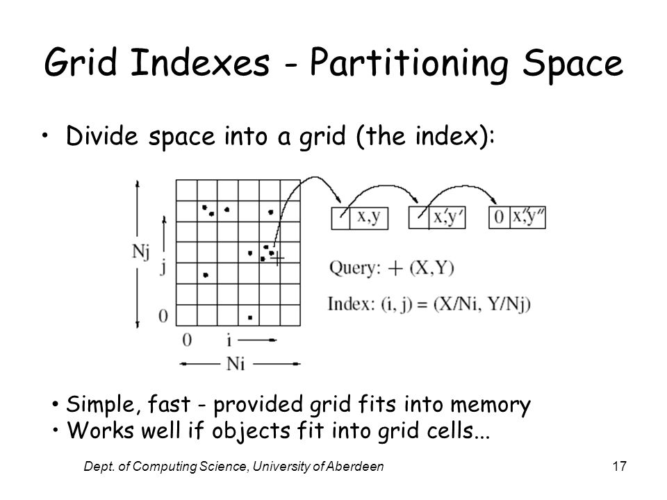 Dept. of Computing Science, University of Aberdeen17 Grid Indexes - Partitioning Space Divide space into a grid (the index): Simple, fast - provided g