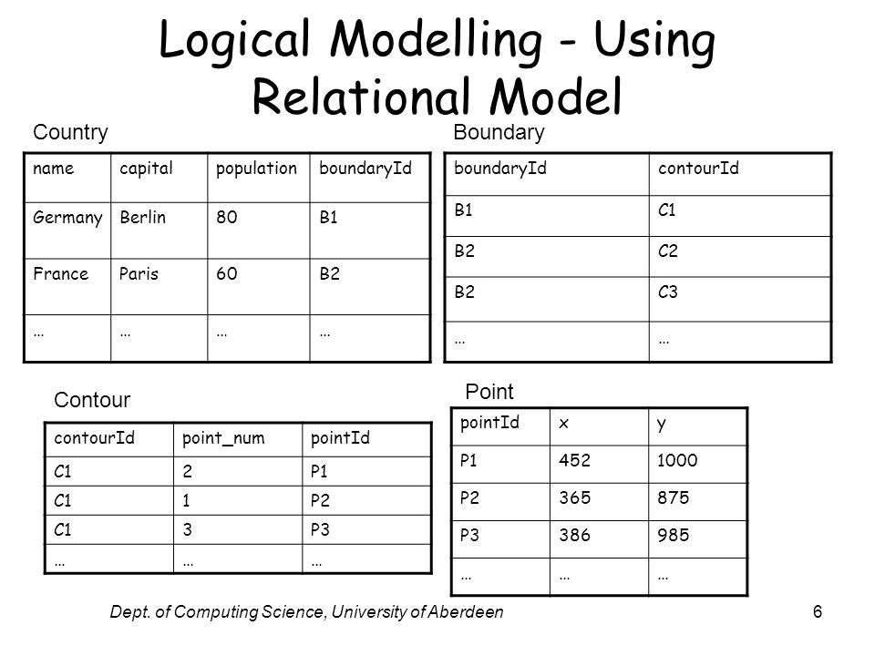 Dept. of Computing Science, University of Aberdeen6 Logical Modelling - Using Relational Model namecapitalpopulationboundaryId GermanyBerlin80B1 Franc