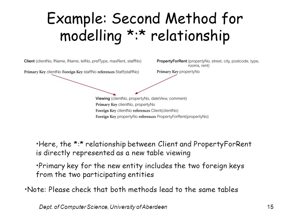 Dept. of Computer Science, University of Aberdeen15 Example: Second Method for modelling *:* relationship Here, the *:* relationship between Client an