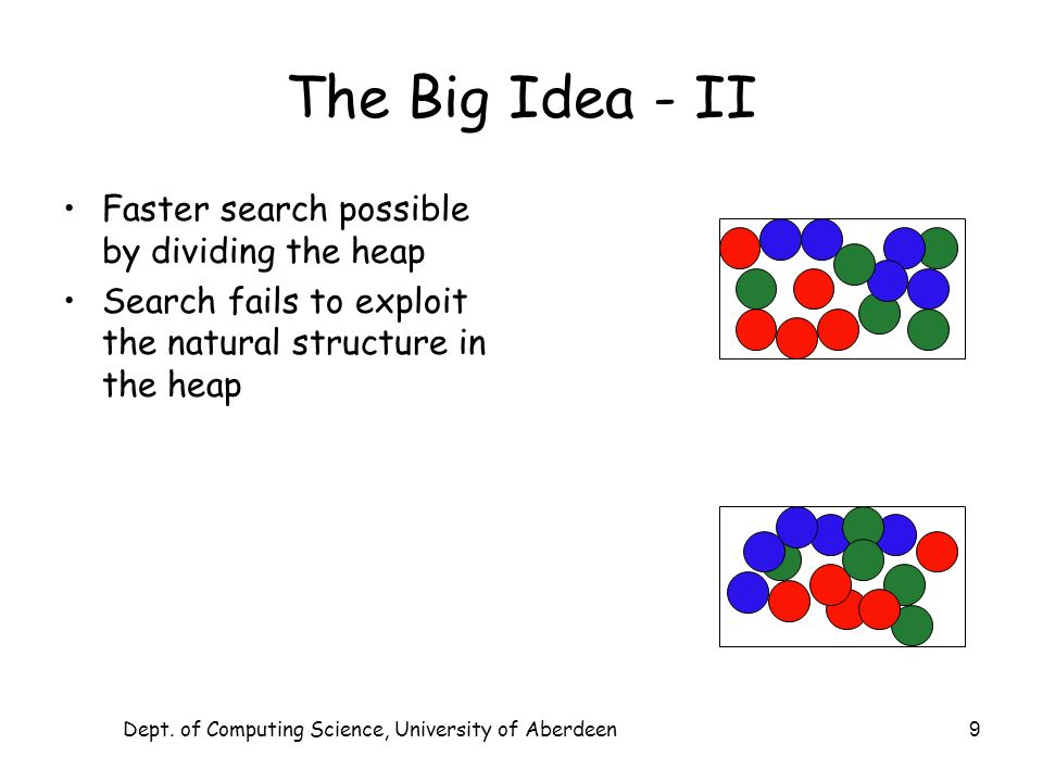 Dept. of Computing Science, University of Aberdeen 9 The Big Idea - II Faster search possible by dividing the heap Search fails to exploit the natural