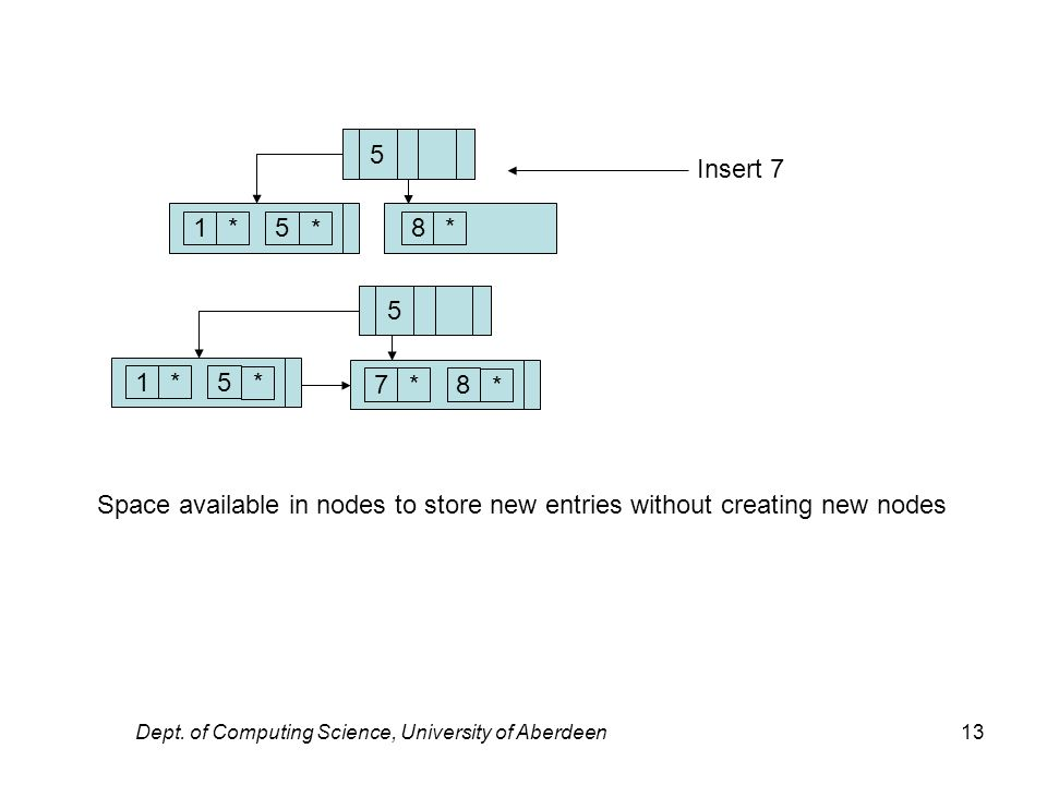 Dept. of Computing Science, University of Aberdeen13 15* * 78* * 5 15* * 5 Insert 7 8* Space available in nodes to store new entries without creating